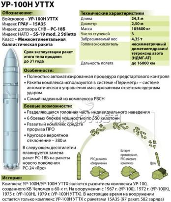 Развертывание ракет