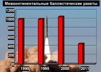 Динамика сокращения наземных межконтинентальных баллистических ракет США
