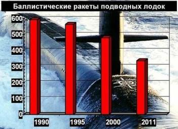 Динамика сокращения американских баллистических ракет для подводных лодок