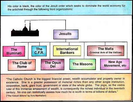 иудео-христианства. схема