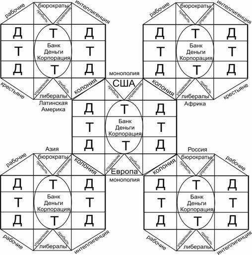 Схема господства